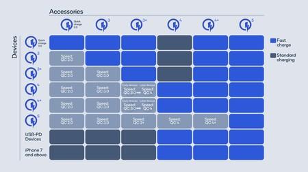 Compatibilidad Qualcomm Quick Charge 5