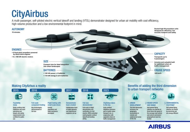 Cityairbus Infographic