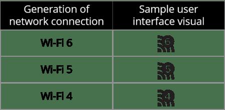 Generational Wi Fi