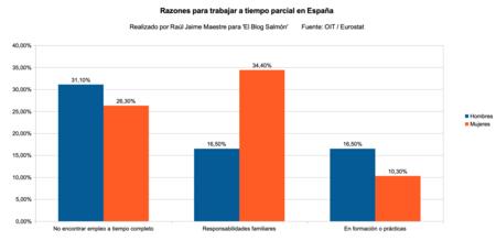 Razones Para Trabajar A Tiempo Parcial Espana