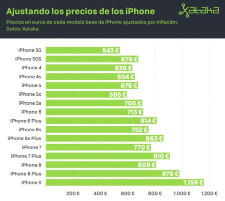 Precios Iphone 2 001