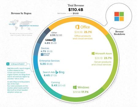 Microsoft Ingresos