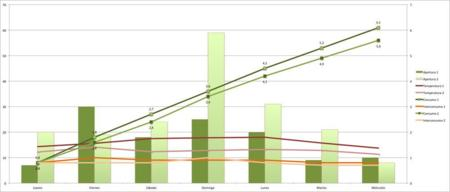 Nevera Grafico 2