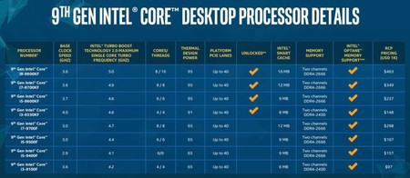 Intel Core S Series