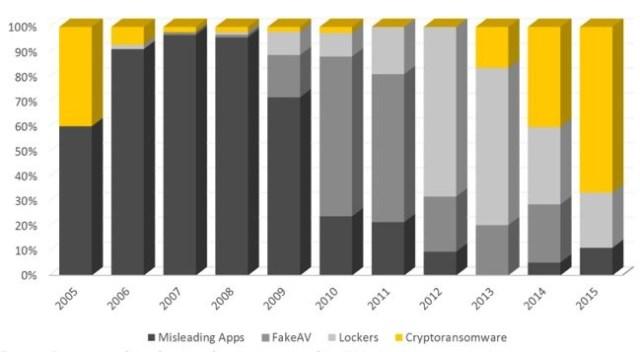 Porcentaje de nuevos tipos de amenazas (aplicaciones engañosas, falsos antivirus, ransomware de bloqueo y ransomware de cifrado) identificadas entre 2005 y 2015. Fuente: Symantec.