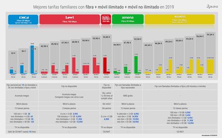 Mejores Tarifas Combinadas De Fibra Movil Ilimitado Movil No Ilimitado En 2019