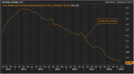 Desempleo Grecia