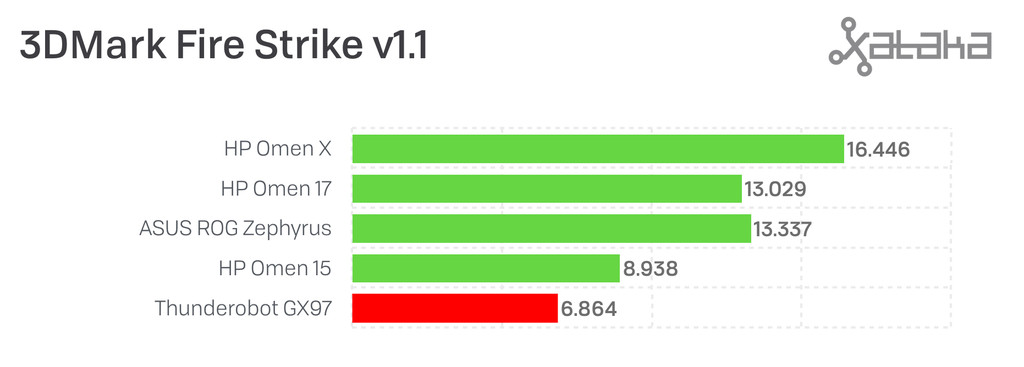 3DMark Fire Strike v1.1