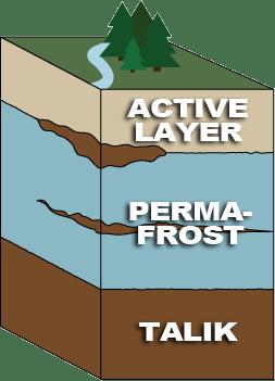 Permafrost Cross Section
