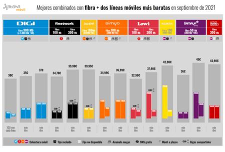 Mejores Combinados Con Fibra Dos Lineas Moviles Mas Baratas En Septiembre(mes) De 2021