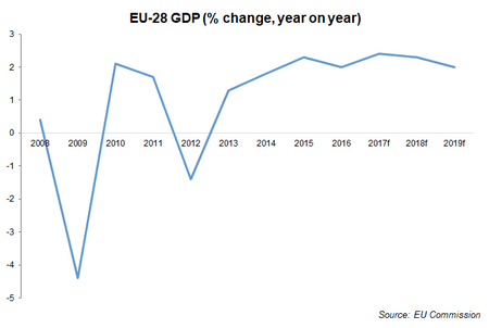 Eu Economic Outlook Chart