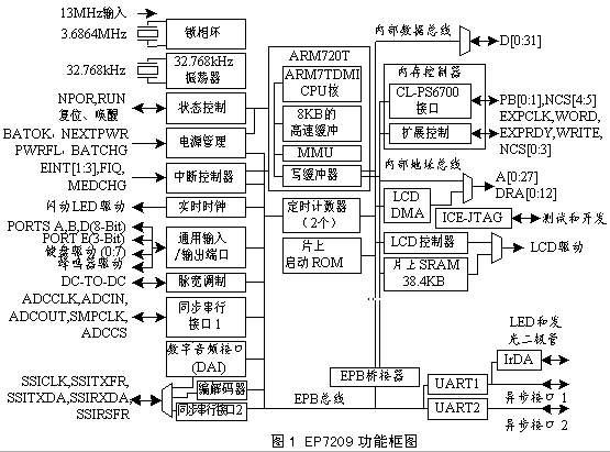ARM core based audio decoder single chip system