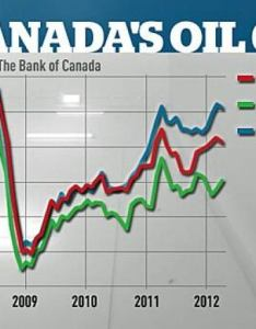 This chart shows the discrepancy between what most common canadian oil blend goes for on international market versus other benchmark oils also why canada just pumps out cheap cbc news rh