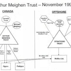 Fishbone Diagram Lab Values Normal Sail Terminology Cbc Chart - Parliamentary Funding Of 2000 2012 Friends Canadian Ayucar.com