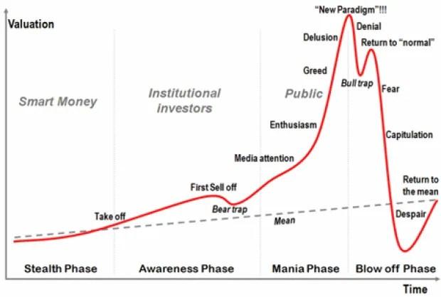 Asset bubbles