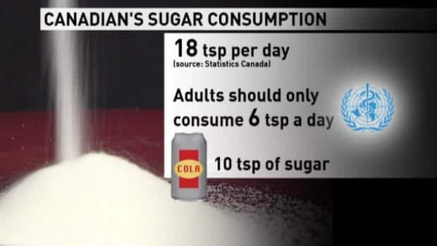 Reducing sugar intake
