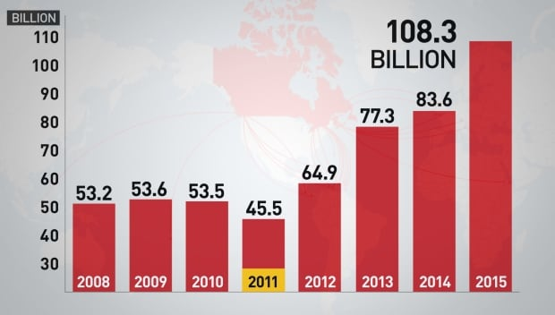Graph of Canadian foreign direct investment in TIEA countries