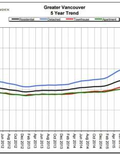 When benchmark prices are used the value of typical vancouver homes appears to have levelled off following sharp increases over past year also is   real estate market really in free fall cbc news rh