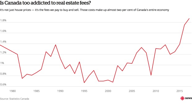 Canadian economy's addiction to real estate fees is