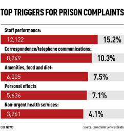 a handful of prison inmates floods grievance system filing more than 8 000 complaints cbc news [ 1100 x 1100 Pixel ]