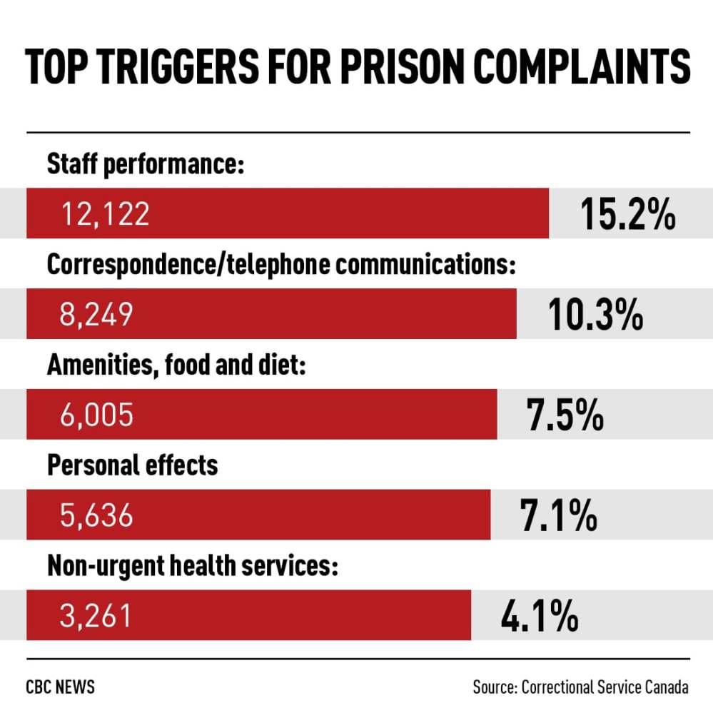 medium resolution of a handful of prison inmates floods grievance system filing more than 8 000 complaints cbc news