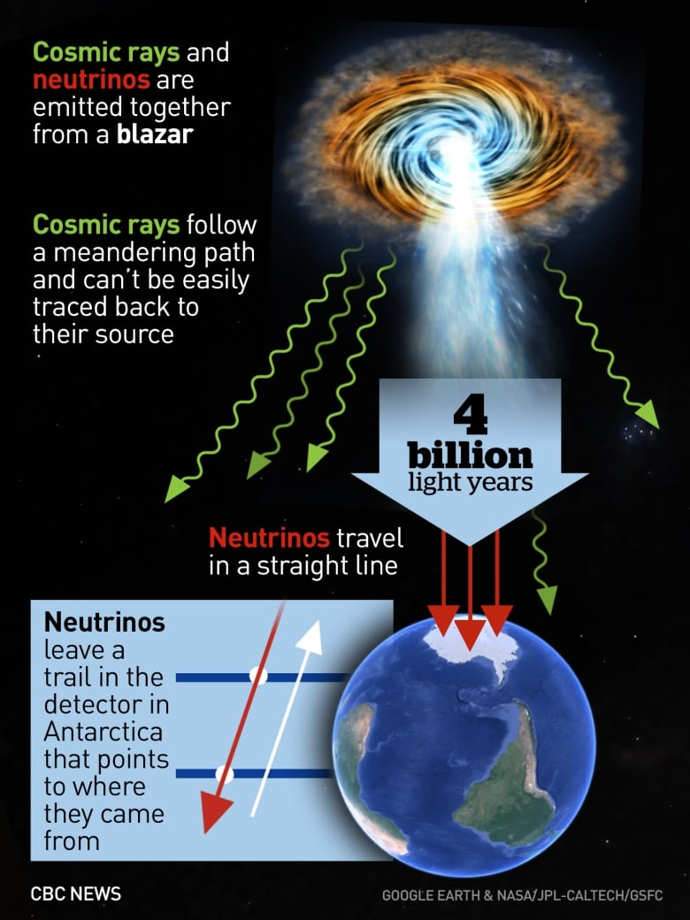 'Ghost particle' reveals source of mysterious cosmic rays how icecube found the blazar
