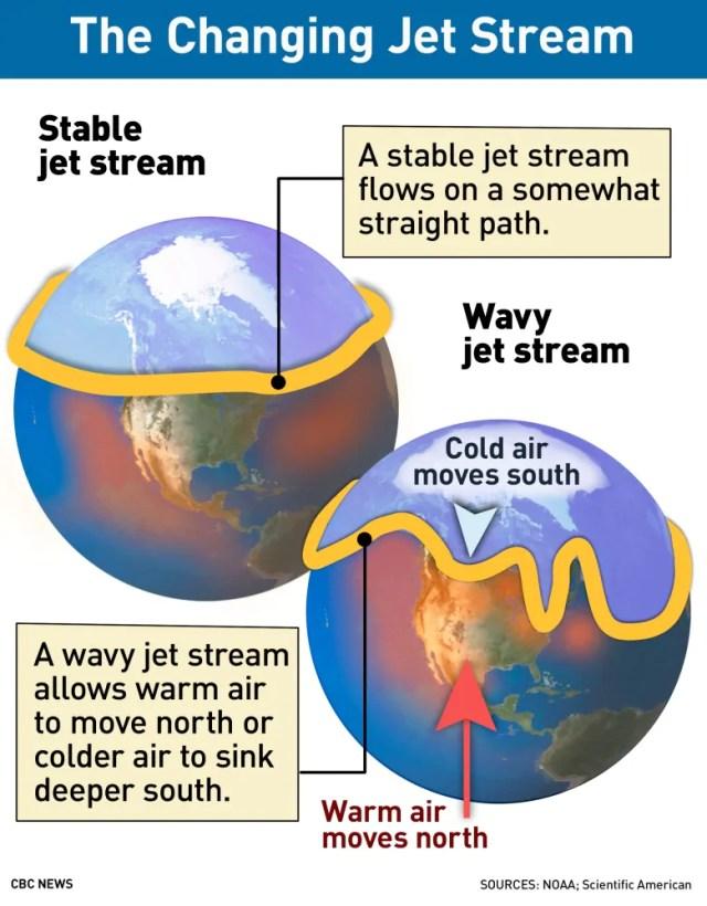 Polar Stream