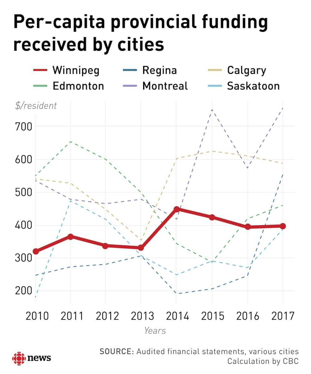 medium resolution of is winnipeg the most generously funded major city no here s how it breaks down cbc news
