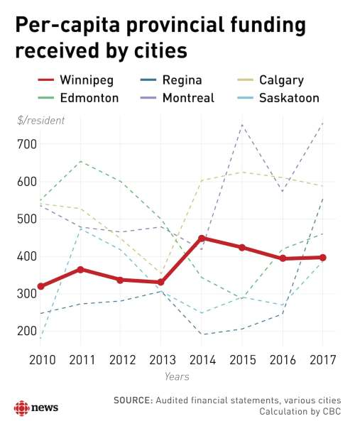 small resolution of is winnipeg the most generously funded major city no here s how it breaks down cbc news
