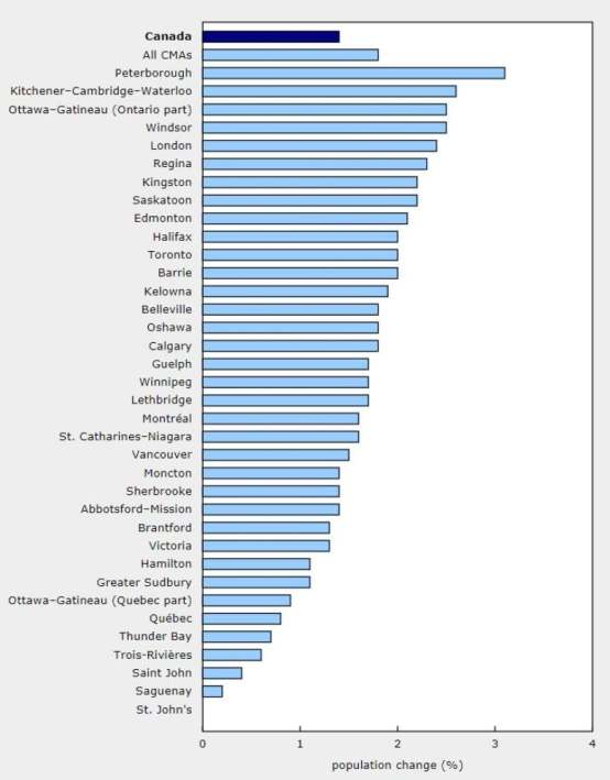 Percent change in all of Canada's cities. Windsor is number 4!