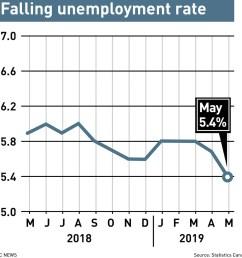 jobless rate jpg [ 1180 x 1180 Pixel ]