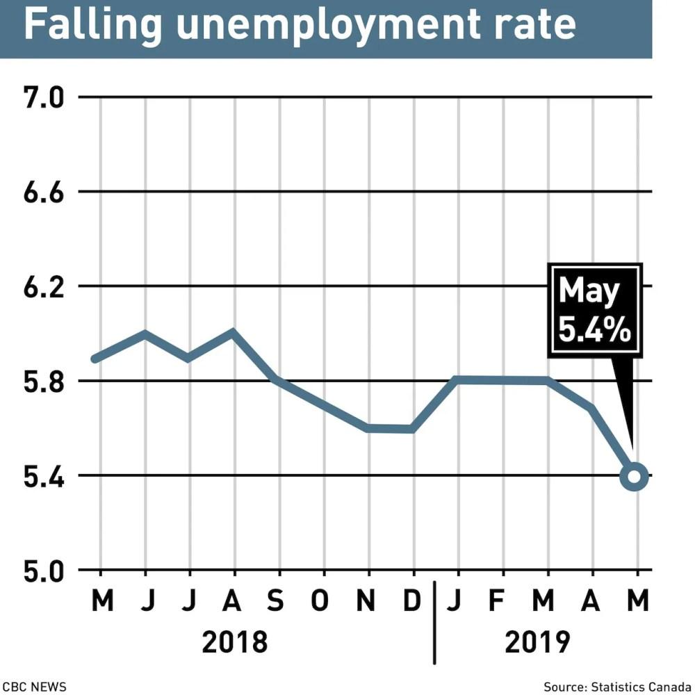 medium resolution of jobless rate jpg