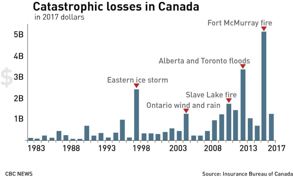 medium resolution of  it s a problem for society climate change is making some homes uninsurable cbc news