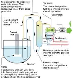 how do nuclear reactors generate electricity  [ 780 x 1048 Pixel ]