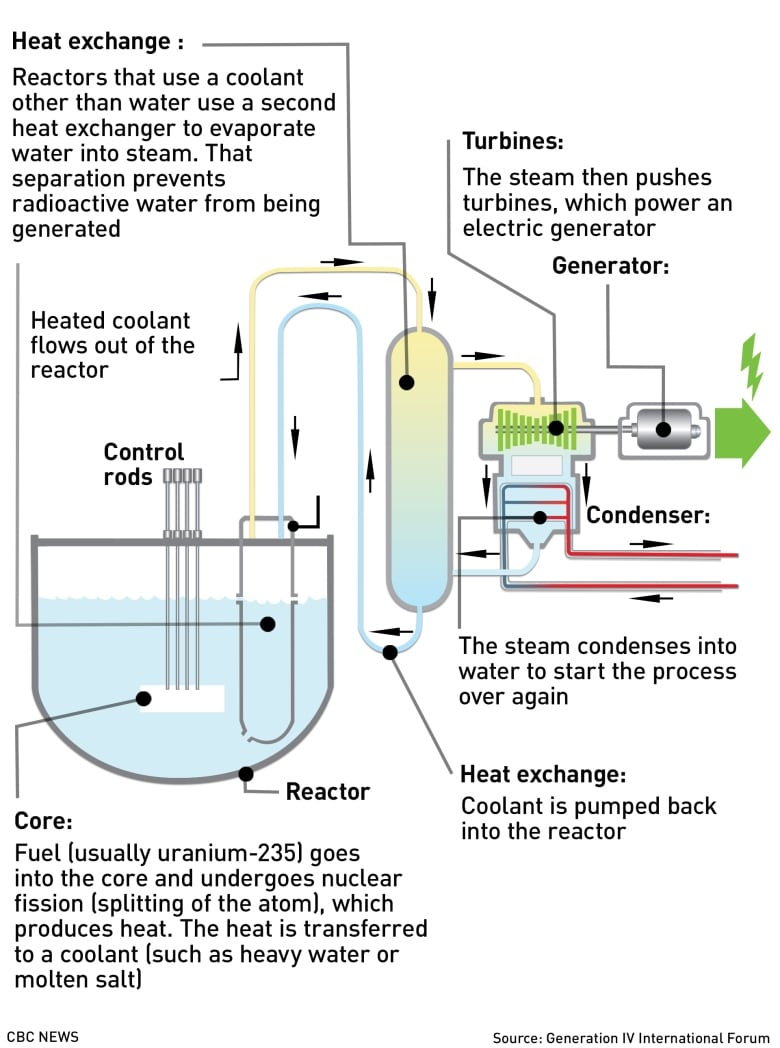 hight resolution of how do nuclear reactors generate electricity