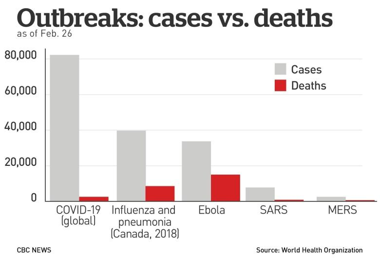 By the numbers: Coronavirus outbreak charted | CBC News
