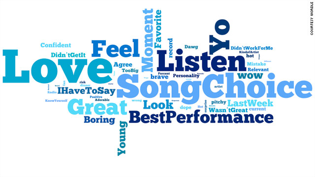"Last week the ""American Idol"" judges critiqued the contestants and we counted the words and phrases they said the most. Graphic by Jacque Wilson and Rebecca Rolfe/Courtesy Wordle"