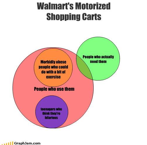 funny exercise diagram level 0 and 1 data flow memebase carts page 2 all your memes in our base hilarious motorized need obese people teenagers use venn walmart wal mart 2787538176