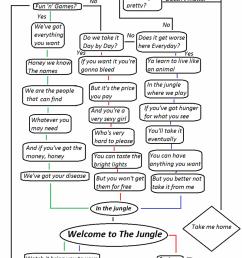 axl rose flow chart fun and games guns n roses jungle welcome 4065058304 [ 800 x 1365 Pixel ]