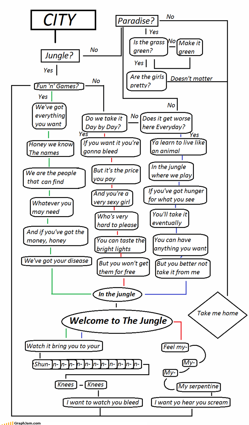 hight resolution of axl rose flow chart fun and games guns n roses jungle welcome 4065058304