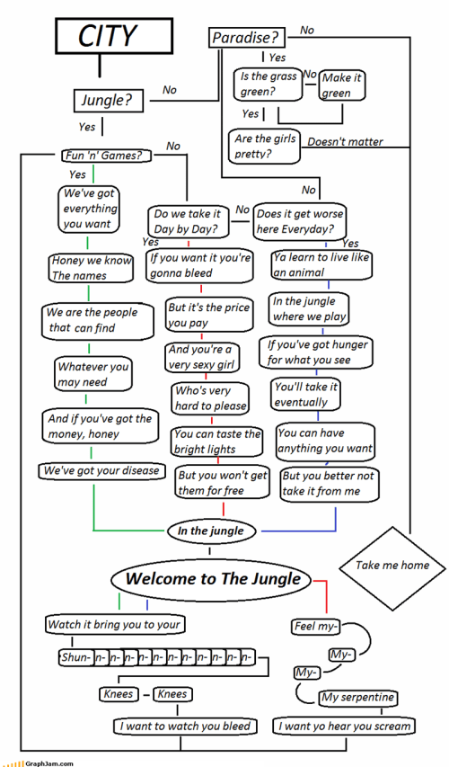 small resolution of axl rose flow chart fun and games guns n roses jungle welcome 4065058304