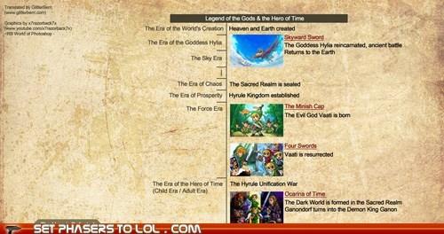 official zelda timeline set