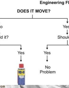 Duct tape engineering flowchart wd wd also monday thru friday job fails cheezburger rh failblogeezburger