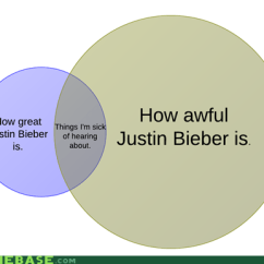 Communism Vs Socialism Venn Diagram Sony Xplod 52wx4 Wiring Memebase Page 8 All Your Memes In Our Base Complaining Fans Justin Bieber 6705457664