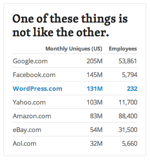 Automattic.com stats
