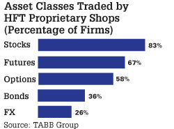 Asset Classes Traded by HFT Proprietary Shops