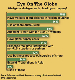What global strategies are in place in your company