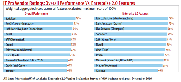 chart: Overall performance vs. Enterprise 2.0 features