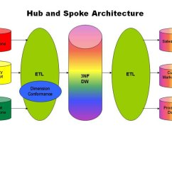 Data Warehouse Architecture Diagram With Explanation Thermistor Wiring Hubs Spokes And Buses How To Get A Better Caption Goes Here