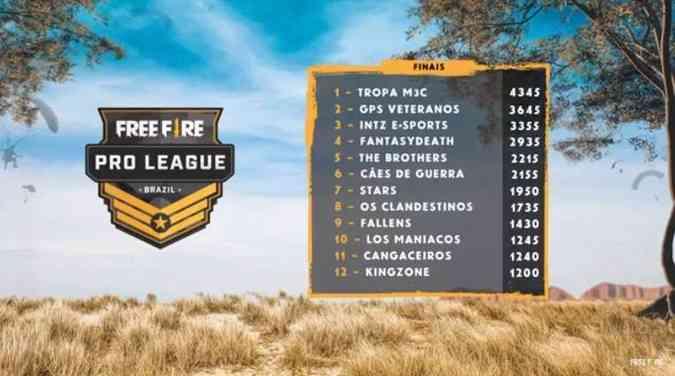 Free Fire | TROPA M3C é a campeã da primeira temporada da Pro League